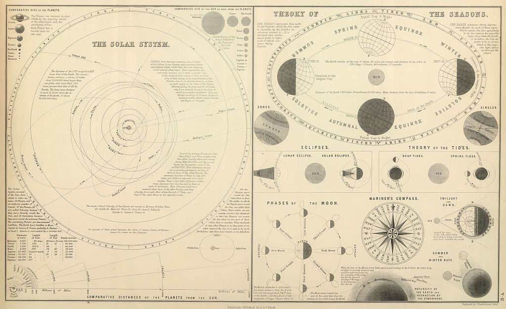Moon Chart: A 6 C Black 1854 The Solar System 6 Theory of the Seasons.jpg ,Chart