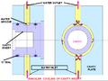 Annular cooling of cavity insert.png