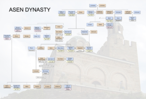 Asen dynasty - Genealogy of the Asen dynasty