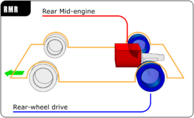 275px Automotive_diagrams_04_En car layout wikipedia