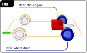 Rear mid-engine, rear-wheel-drive layout - RMR layout, the engine is located in front of the rear axle