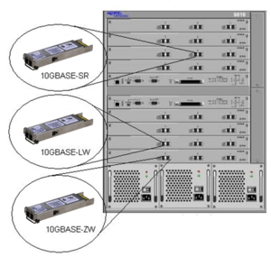 10 Gigabit Ethernet -  Router with 10 Gigabit Ethernet ports and three physical layer module types