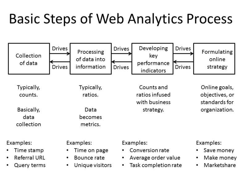 Web Analytics basic processes flow diagram