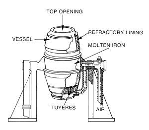 Bessemer process - Bessemer converter components.