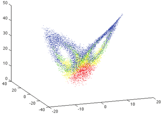 Bred vector - The growth rates of bred vectors in the Lorenz system. Red indicates the fastest-growing bred vectors while blue the slowest.
