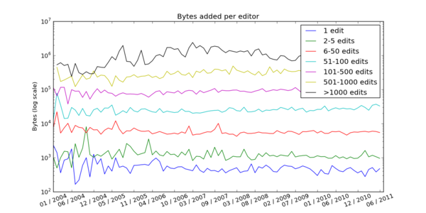 Bytes added per editor.png