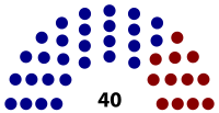 Composition of the California State Senate