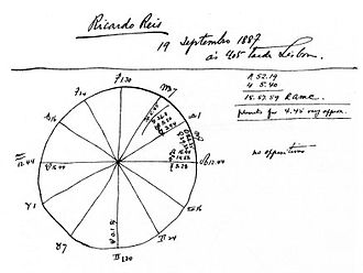 Heteronym (literature) - Astrological chart of the heteronym Ricardo Reis by Fernando Pessoa.