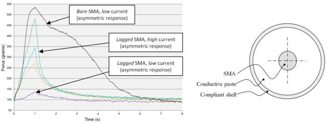 Shape-memory alloy - Wikipedia