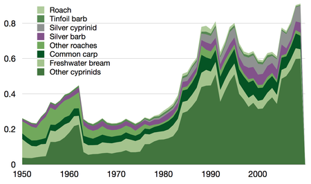 Wild capture of cyprinids by species in million tonnes, 1950-2009, as reported by the FAO Cyprinids wild capture.png