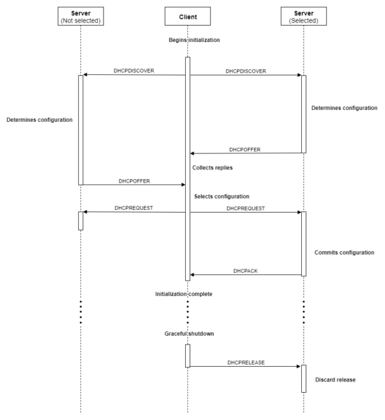 File:DHCP - A new Address Allocating Sequence Diagram - en.png