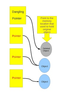 Dangling pointer Pointer that does not point to a valid object