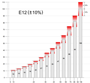 E-series of preferred numbers - This graph shows how almost any value between 1 and 10 is within ±10% of an E12 series value, and its difference from the ideal value in a geometric sequence