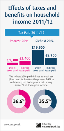 Effects of tax and benefits on household income in the UK 2011 - 2012.png