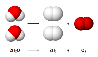 Electrolysis of water - Diagram showing the overall chemical equation.
