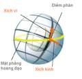 Equatorial coordinates-vi.png