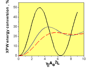 Cross-polarized wave generation - Fig. 2. Dependence of the efficiency of XPW generation for three different time and spatial profiles: rectangular (top hat) in space and Gaussian in time (gray solid line); Gaussian in time and space (dash line); rectangular in time and space, i. e. plane wave (black solid line).
