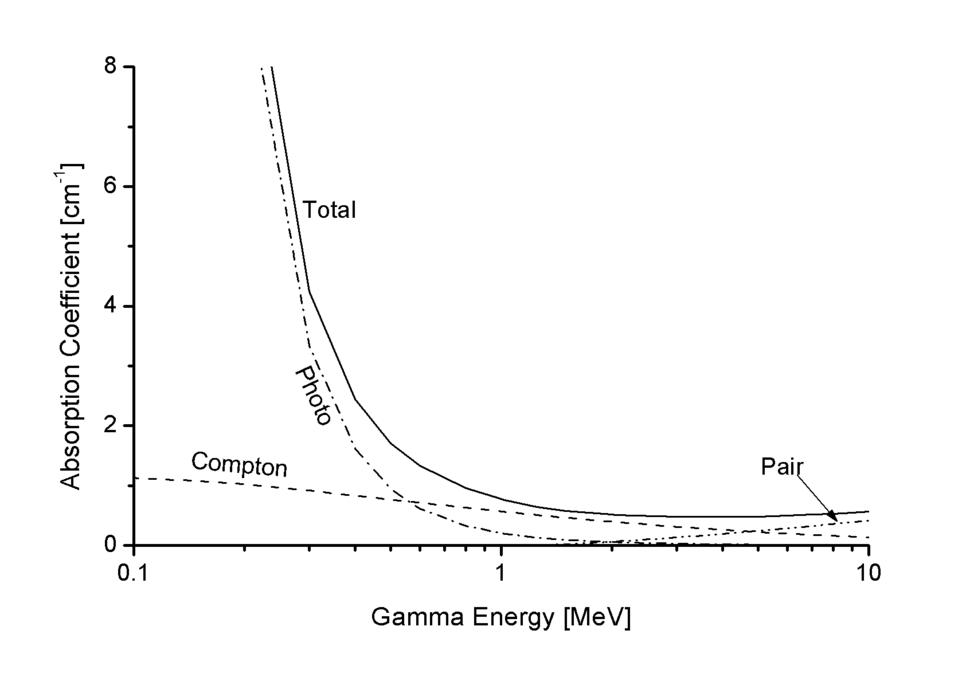Gamma Abs Pb