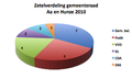 Gemeente Aa en Hunze verkiezingen 2010.png