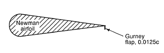 Gurney flap - A gurney flap shown on the underside of a Newman airfoil (from NASA Technical Memorandum 4071).