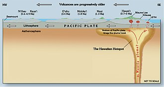 Hawaii hotspot - Image: Hawaii hotspot cross sectional diagram