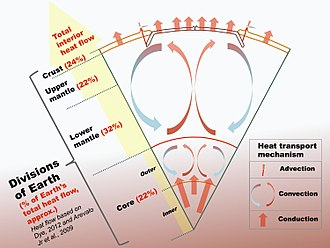 Earth's internal heat budget - Cross section of the Earth showing its main divisions and their approximate contributions to Earth's total internal heat flow to the surface, and the dominant heat transport mechanisms within the Earth.