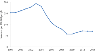 Homelessness in England - Number of homeless in England per 100,000 people 1998–2014