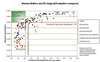 Sustainability - Ecological footprint for different nations compared to their Human Development Index (HDI)
