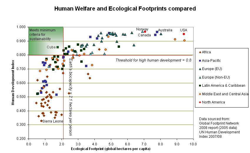 Human welfare and ecological footprint sustainability