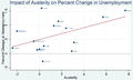 Impact-of-Austerity-on-Percent-Change-in-Unemployment.png
