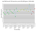 Jazz FM RAJAR 1999-2006.png