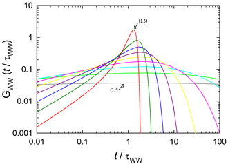 Stretched exponential function - Image: KWW dist. funct. log