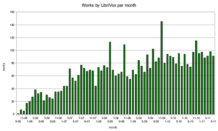 LibriVox works per month 2005–2011 LibriVox works per month including May 2011.png