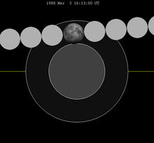 Lunar eclipse chart close-1988Mar03.png