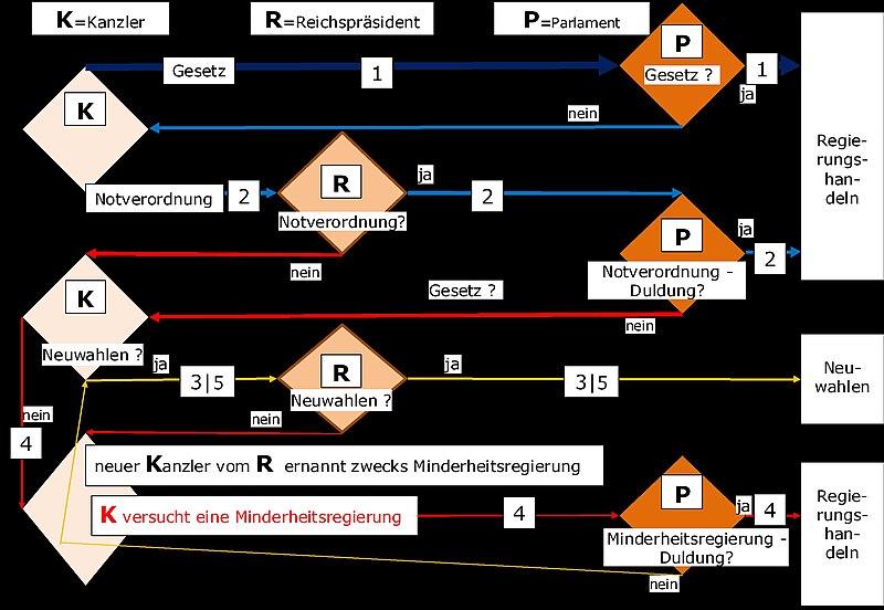 File:Möglichkeiten der Gesetzgebung im Reichstag (Weimarer Republik).JPG