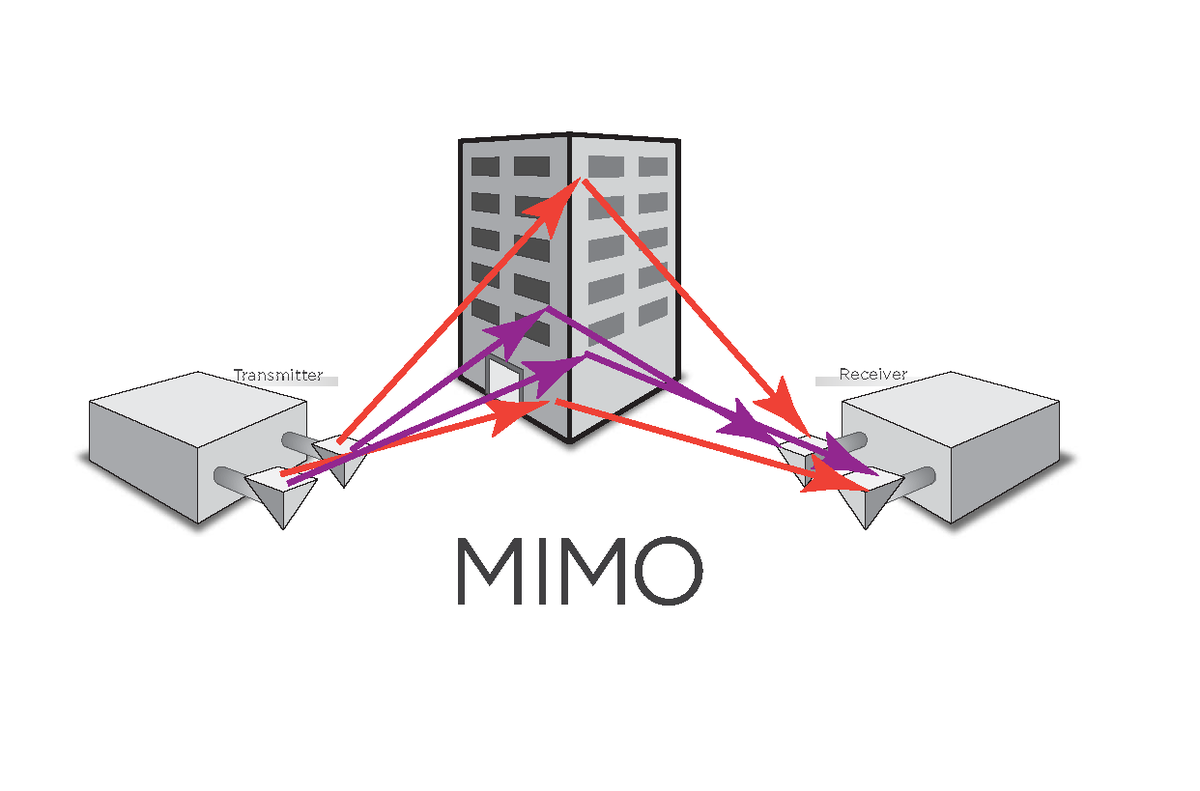 Mimo Wikipedia Using Wireless Lan Diagram