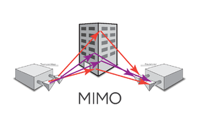 MIMO - MIMO exploits multipath propagation to multiply link capacity