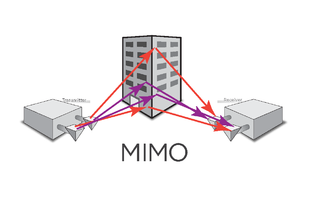 MIMO Use of multiple antennas in radio