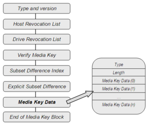 Media Key Block - Media Key Block structure