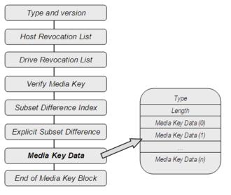 Media Key Block - Media Key Block structure