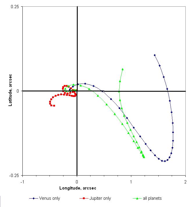 Mercury perturbation comparison