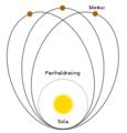 Merkur bane periheldreing.png