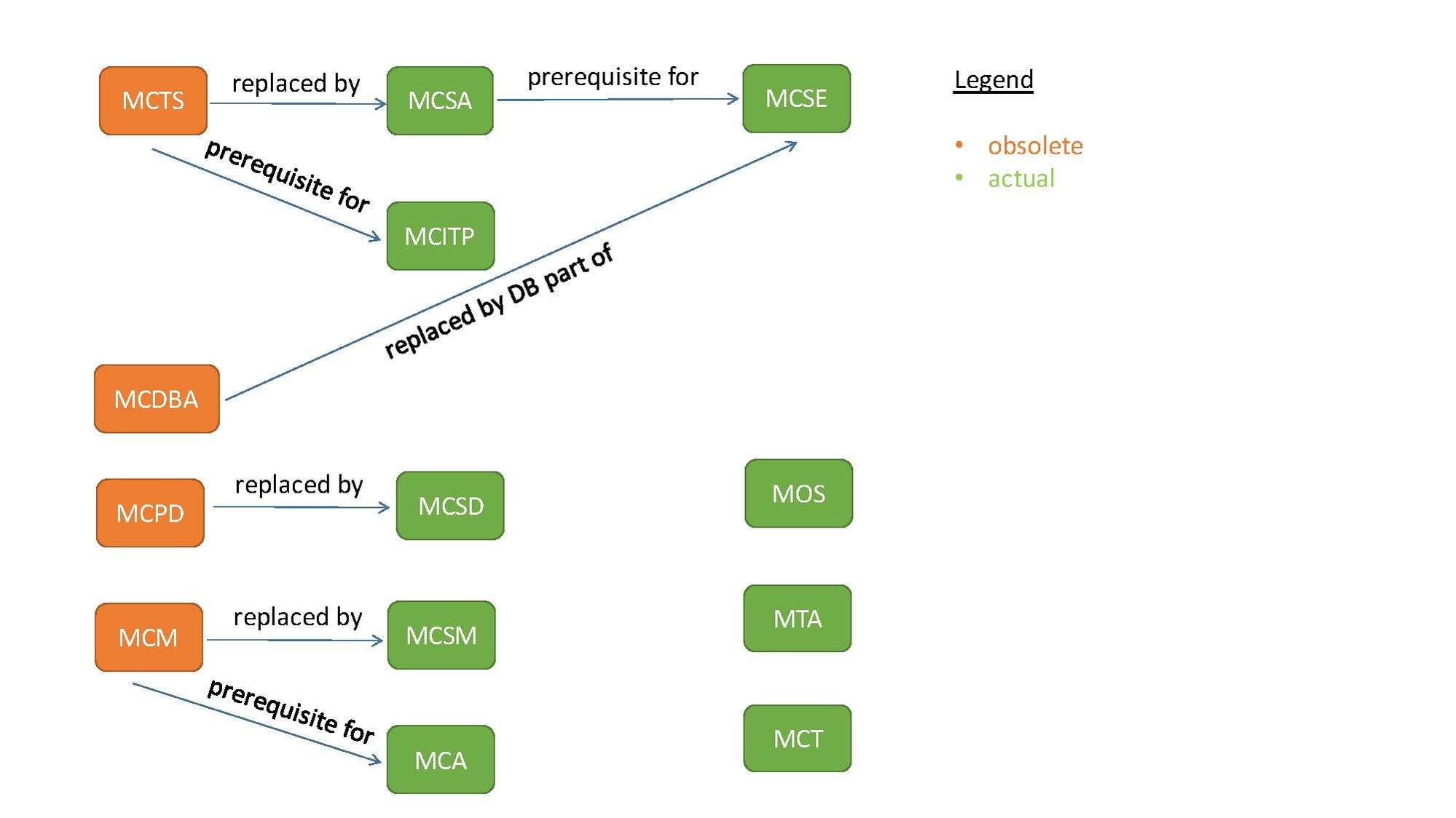 Filemicrosoft Certification Diagrampdf Wikimedia Commons