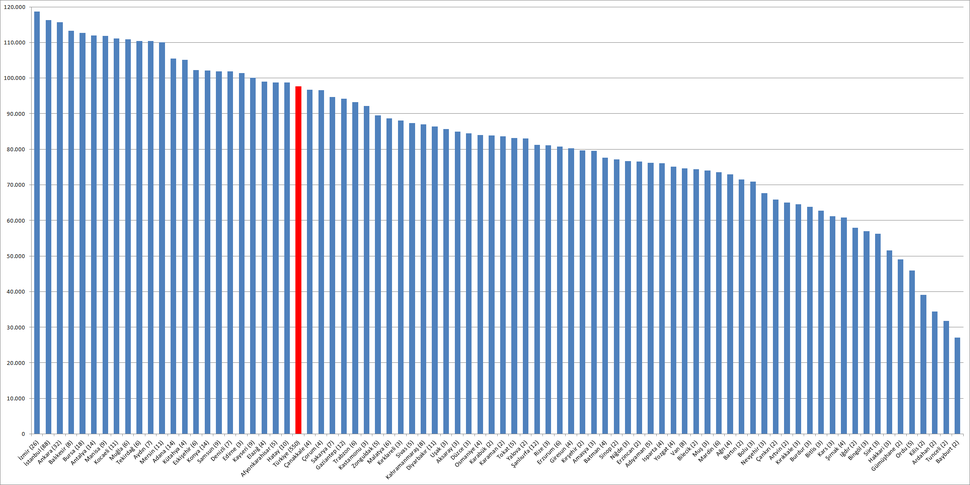 Milletvekili başına seçmen 2015