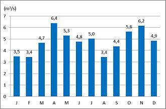 Mislinja (river) - The average monthly discharge of the Mislinja at Otiški Vrh (1971–2000)