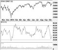 Money Flow Index.png