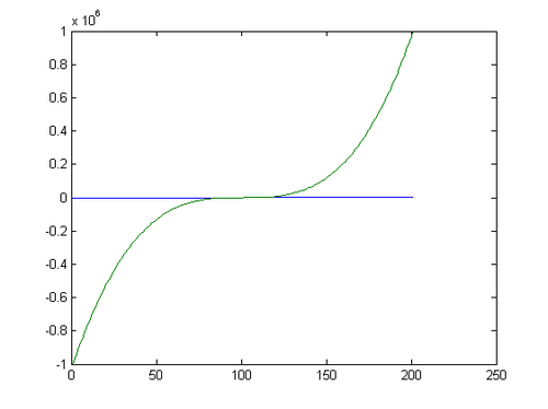 non monotonic relationship between two variables