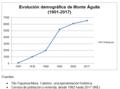 Monte aguila demografia.png