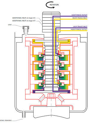 Centrifugal extractor - Fig 3. Multistage centrifugal extractor cross section drawing