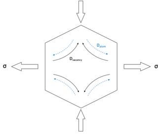 Creep (deformation) - A diagram showing the diffusion of atoms and vacancies under Nabarro–Herring Creep.